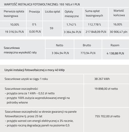 wartość instalacji fotowoltaicznej